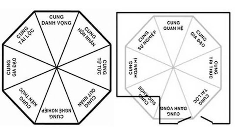 Thuận theo phong thủy mà thiết kế và trang trí vườn sẽ mang lại cho bạn sự thay đổi
