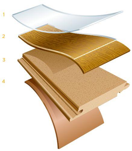 cấu tạo sàn gỗ pergo công nghiệp